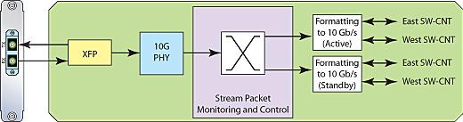 10G-LAN-Trunk-Module--diagram