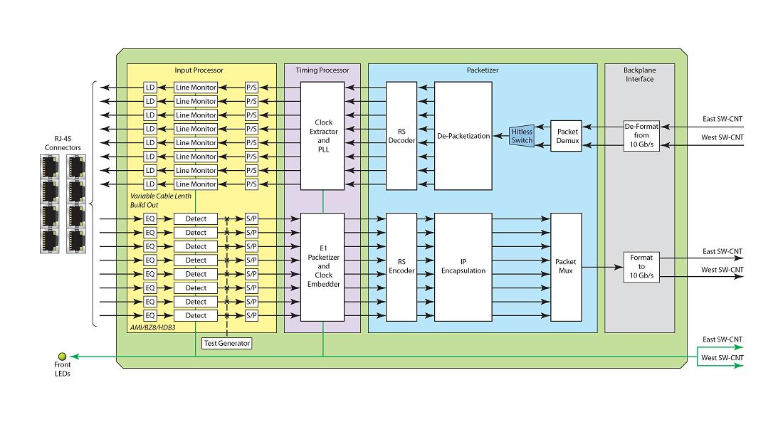 E1-T1-Diagram