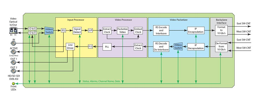 VIF-HD-SD-ASI-Trunk-Card-Diagram