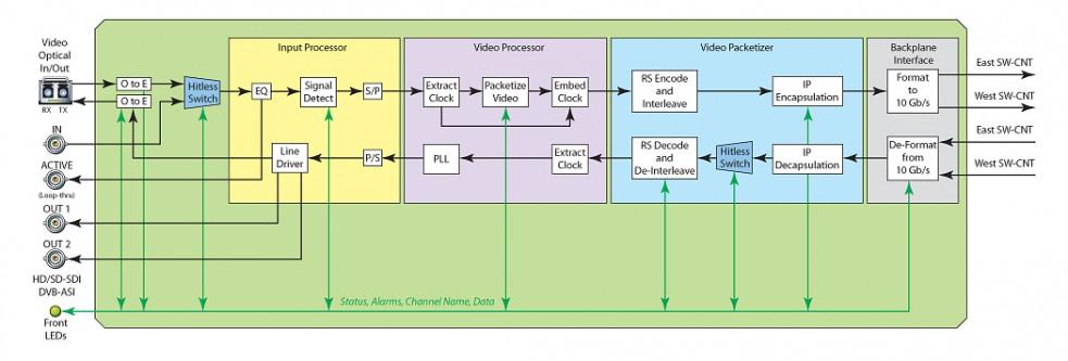 VIF-HD-SD-ASI-Trunk-Card-Diagram