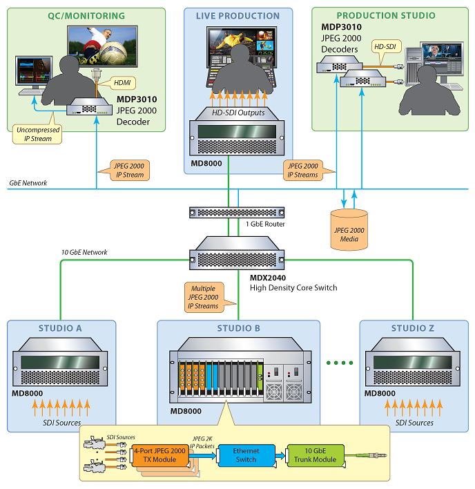 MDP3010 Diagram