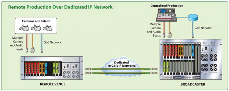Media Links Remote IP Production